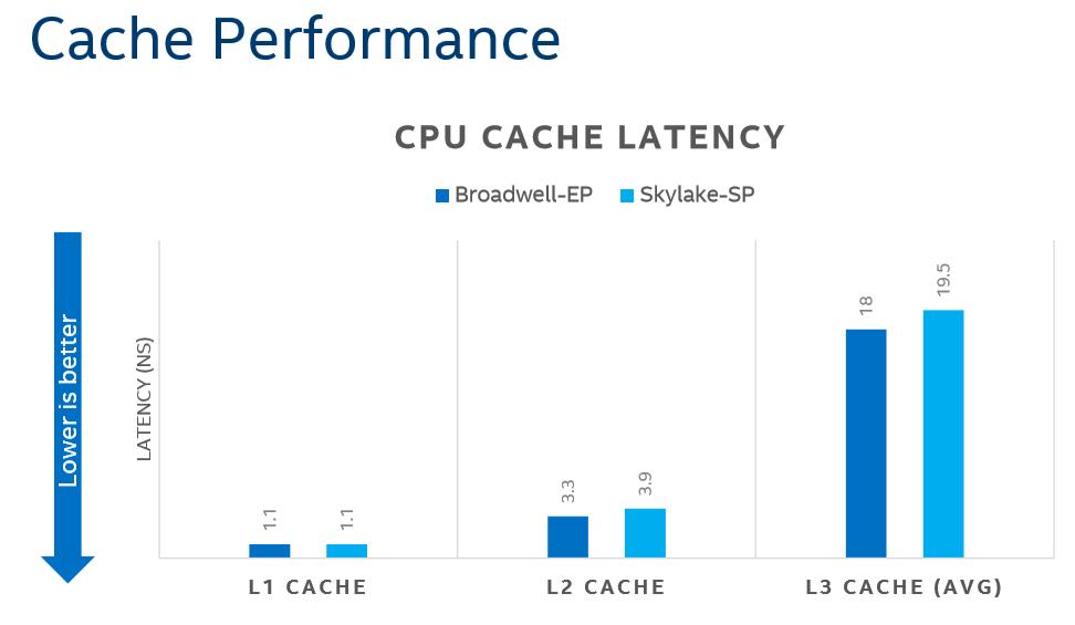 cache-performance