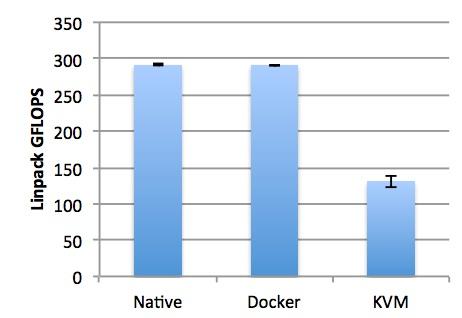 # VM vs Container 성능 비교