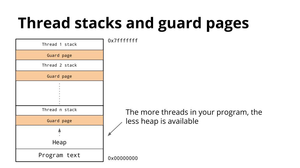 thread-stacks-and-guard-pages